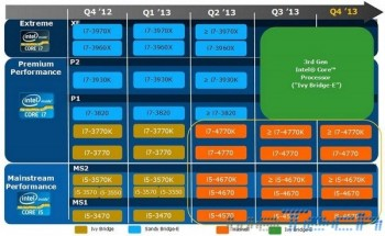 Intel - Roadmap CPU 2013